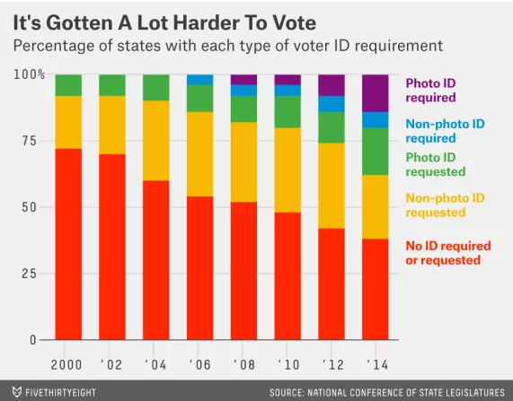 voter ID laws 538 Yuri Vanetik